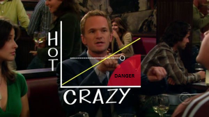 hot-vs-crazy-graph