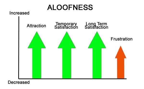 aloofness