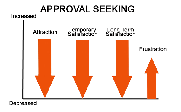 approval-seeking