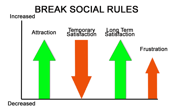 break-social-rules