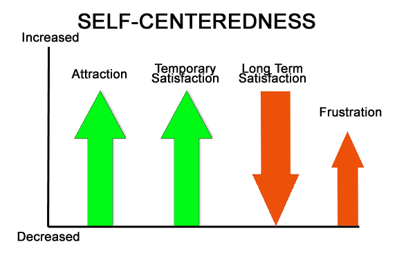 self-centeredness
