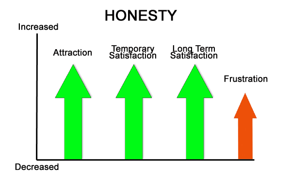 honestyv2